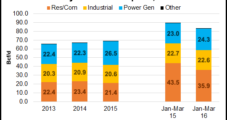 Analyst Says $4-Plus NatGas Possible by 2017; Rigs, DUCs No Match For Demand