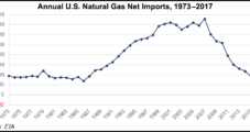 For First Time Since 1958, U.S. Became Net Natural Gas Exporter Last Year, FERC Says
