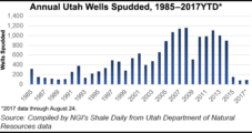 Foothills Recompleting Uinta Wells, Developing Drilling Program