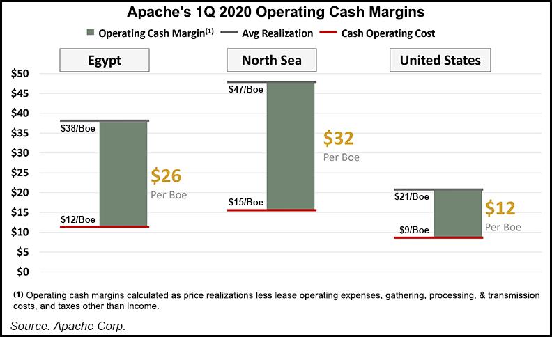 Apache 1Q margins