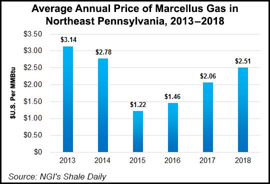 Pennsylvania 2018 Impact Fees Forecast to Set Record - Natural Gas  Intelligence