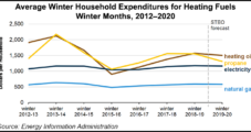 EIA Projecting Lower Household Heating Bills This Winter for Natural Gas, Other Fuels