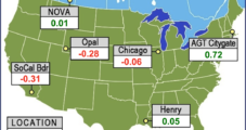 Natural Gas Production Weighs on Bidweek Prices as Market Takes Stock of Winter