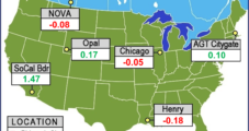 Production Overshadowing Lean Storage, Heat in August Natural Gas Bidweek