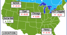 August NatGas Bidweek Prices Sag As Moderate Temperatures Are Expected
