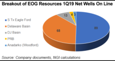 EOG Holds Firm on Capital Spending, Reports 17% Increase in Production