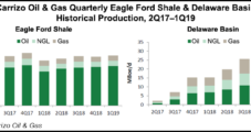 Carrizo Increases Eagle Ford, Permian Delaware Output as Costs Decline