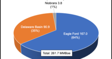 Carrizo Shareholder Wants More Funding Directed to Permian, Less on Eagle Ford