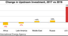 U.S. Unconventional Oil, NatGas Development Carrying Global Energy Spend, Says IEA