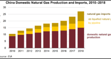 China Moving to Boost Natural Gas Production as Imports Rise, Says EIA