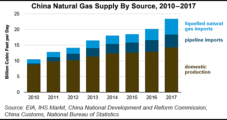 Global LNG Oversupply Concerns Seen Easing as Market Modestly Rebalances