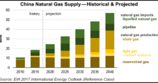 China May Extend Unconventional Natural Gas Subsidies