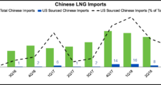 China's U.S. LNG Imports Tanked in 4Q; Rebound Seen on Long-Term Supply Deal