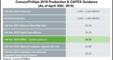 ConocoPhillips Grows 'Big 3' Lower 48 Production by 30%