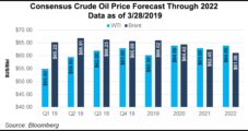 U.S. Oil Sanctions Pose Significant Upside Price Risk in 2019