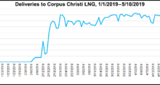 Cheniere's Planned Corpus LNG Expansion to Move Forward 'With or Without China'