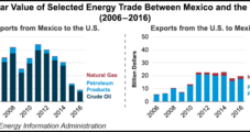 U.S.-Mexico NatGas Exports Running 4.2 Bcf/d This Year, EIA Says