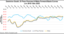 Appalachia, Permian Natural Gas Constraints Looming Over Projected E&P Forecasts