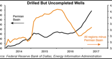 Permian DUCs, Rig Count Rising While Regional Unemployment Rate Declines