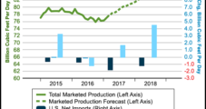 Warm Winter Wilting EIA's 2017 NatGas Price Forecast: $3.03/MMBtu