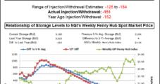 Tightening Market Has NatGas Bulls On Run Following Storage Data