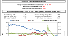 EIA's On Target 86 Bcf Draw Confirms No Urgent Storage Tightness