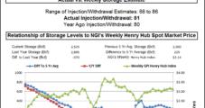 Bears Double Up on Storage Injection, Reclassification; Futures Break Below $3
