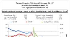 EIA Storage Build Lighter Than Surveys, But Natural Gas Futures Market Not Impressed