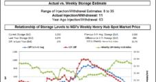 Lean Natural Gas Storage Build Has Bulls Stirring