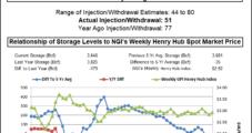 NatGas Bears Deal Bulls Another Head-Scratcher Following Supportive Storage Data