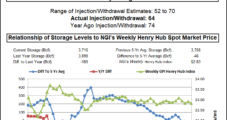 Natural Gas Futures Slide Following On-Target Storage Figures