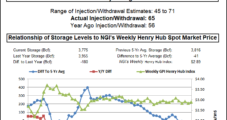 NatGas Bears Hibernate Despite Plump Storage Build