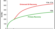 EOG Enhancing Eagle Ford Oil Recovery Using Novel NatGas Injection System