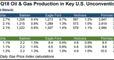 U.S. Onshore Natural Gas, Oil Continue to Surge, Says EIA