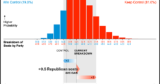 Elections Part 3: GOP Attempting to Hold Senate, Control Committees