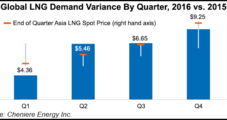 As LNG Exports Increase, Cheniere Becomes Leading NatGas Buyer, Pipeline Capacity Holder