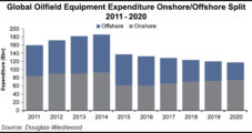 Global Onshore OFS Capex Seen Surpassing Offshore Spend by 2017