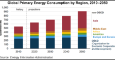 Growing Asian Natural Gas, Petroleum Consumption Outpacing Supply, Says EIA