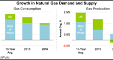 Global Natural Gas Output, Demand Stall in 2016 on Weak Growth, Price Challenges, Says BP