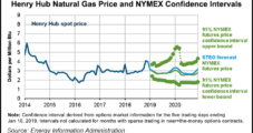 Onshore Natural Gas Output on Pace to Match Demand, Pressuring Prices, Says EIA