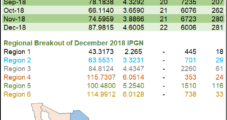 Mexico Natural Gas Trade Volumes, Prices Surge in December