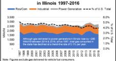 NGSA, API Say Illinois Program Discriminates Against NatGas, Hurts Power Markets