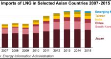 EIA: Emerging Asian Markets Helping Offset LNG Demand Slack