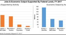 Federal Land Revenue Surges $400M in 2017, Boosted by Oil, Gas Production