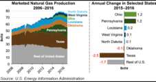 U.S. Marketed NatGas Production Declined 2.5% in 2016, EIA Says