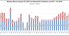 LNG Imports to Mexico Jump February to February