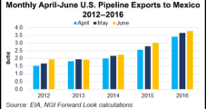 Bearish Storage, Uncertain Weather Put Downward Pressure on Most Natural Gas Forward Curves