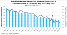 Arkansas Natural Gas Output Continuing to Decline