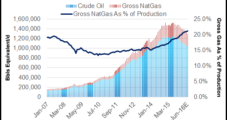 Williston Basin Said Prime Candidate for NatGas, Liquids Growth in Next Commodity Cycle