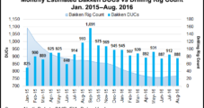 Low Oil Prices Still Floating DUCs in Bakken Shale
